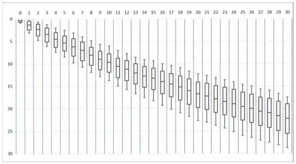 Figure 11: Limitations of drawdown to ensure long-term utilisation of the resource. The vertical scale shows pressure drawdown from natural state in bars. The horizontal scale is in years of operation with an uncertainty margin (Orkustofnun, 2014).