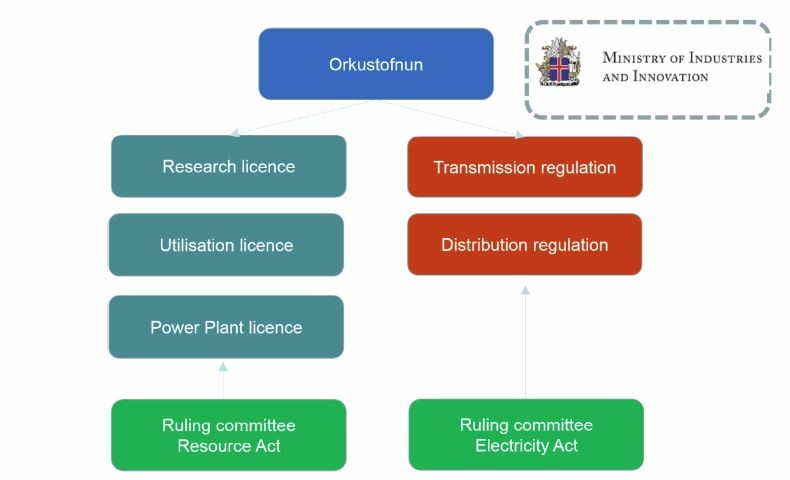 Figure 10: Role of Orkustofnun as a licensing authority and the two ruling committees that can be appealed to.