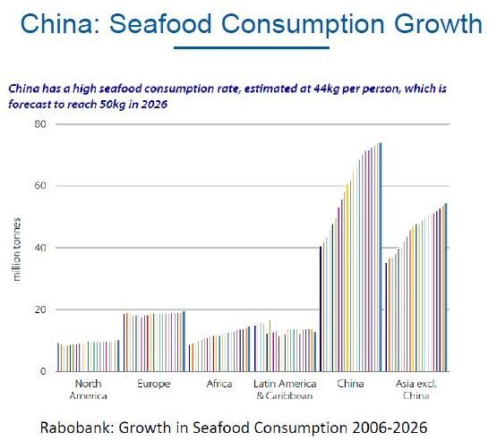China's Seafood consumption growth